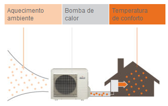 Bombas de calor - Bomba de calor de alta eficiencia energetica para calefaccion ...